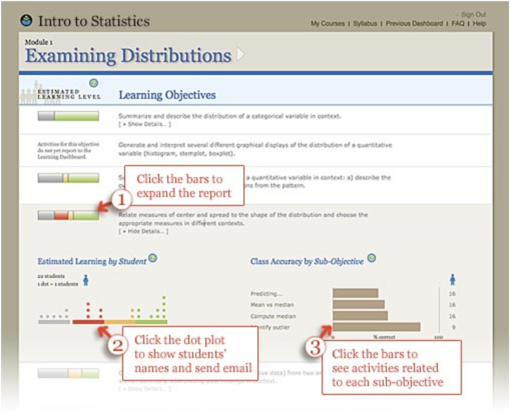 The Learning Dashboard has multiple levels of reporting. Interact with the graphical displays to view more information for each report. For example, click on the bar or learning objective description to see more details about that objective. Click on the dot plot to see individual students names and to send email. Click on the bar graph to see activities related to sub-objectives.
