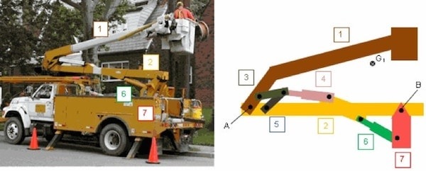 A cherry-picker truck with an articulating bucket lift is on the left. On the right is an illustration showing the different moving parts of the lift mechanism.