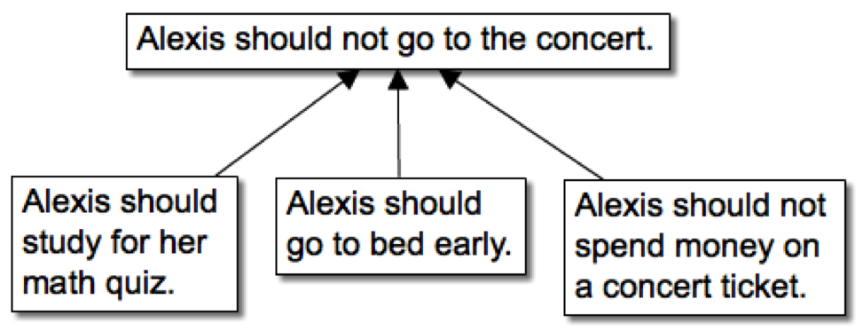 Premise Indicator Words: Pirates & Revolutionaries: CMU, Argument Diagramming (1