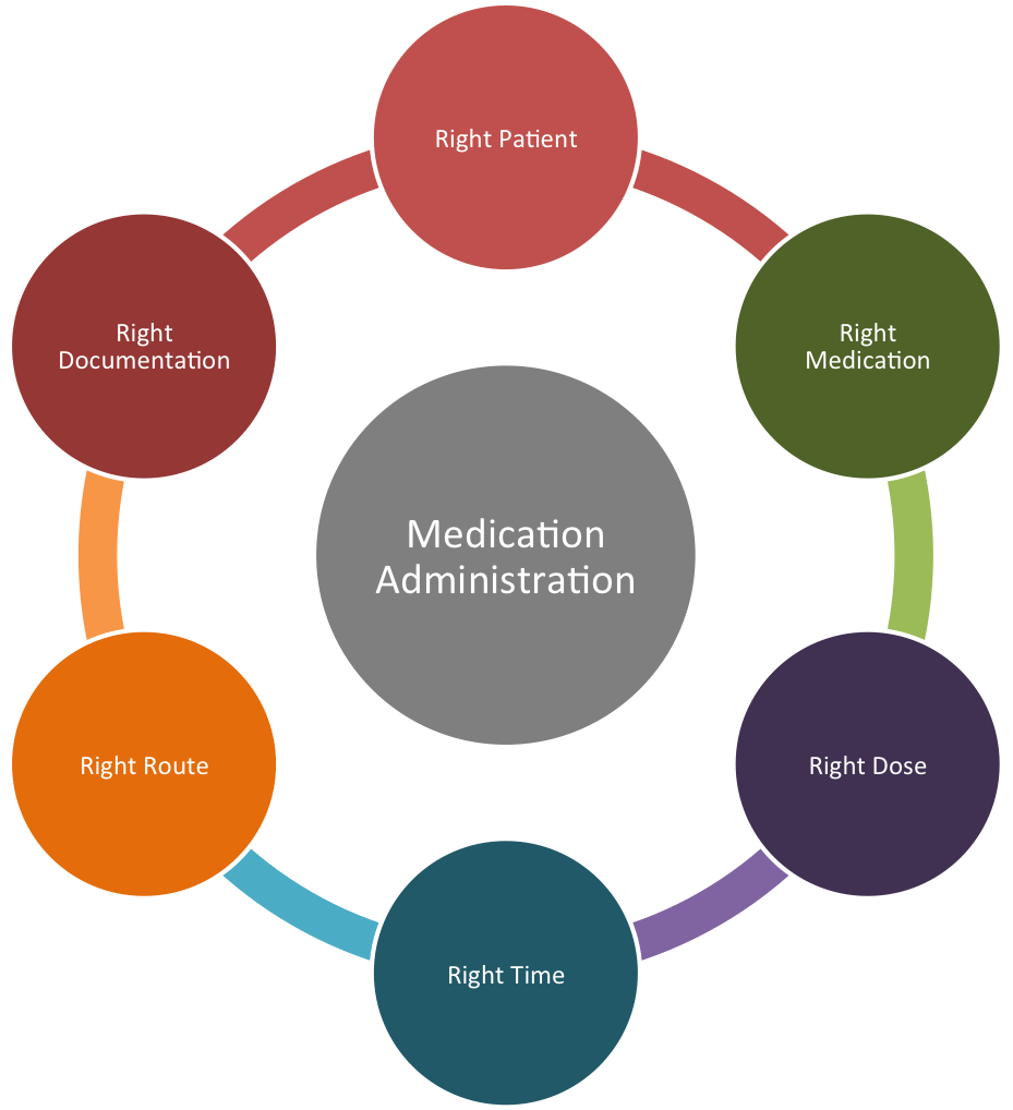 the six rights of medication administration Nurses have traditionally followed the five rights of medication administration (patient, drug, route, time, dose) to help prevent errors, and more recently, the seven rights (including.