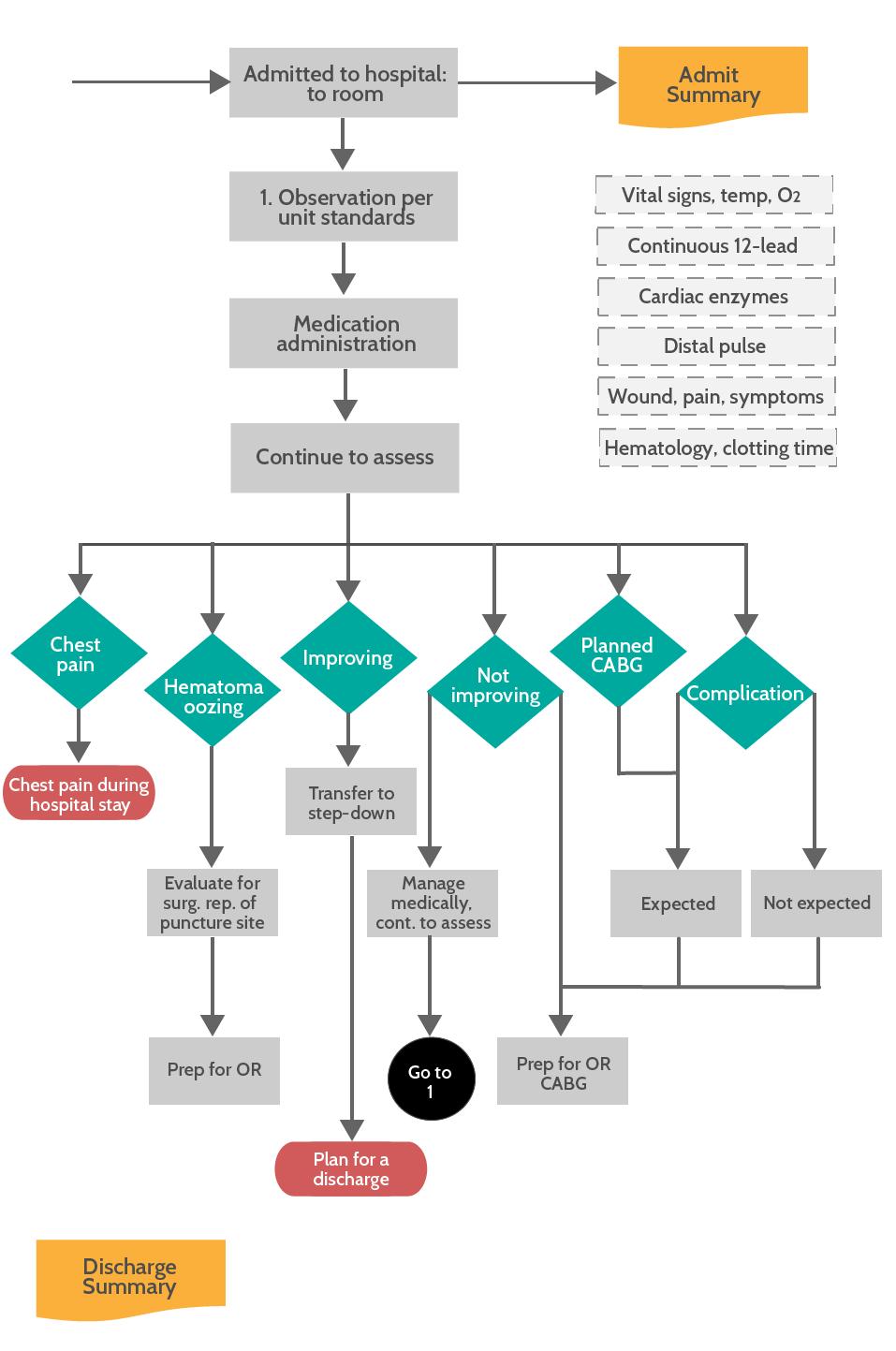 Creating clinical process maps process flow diagram nvjuhfo Images