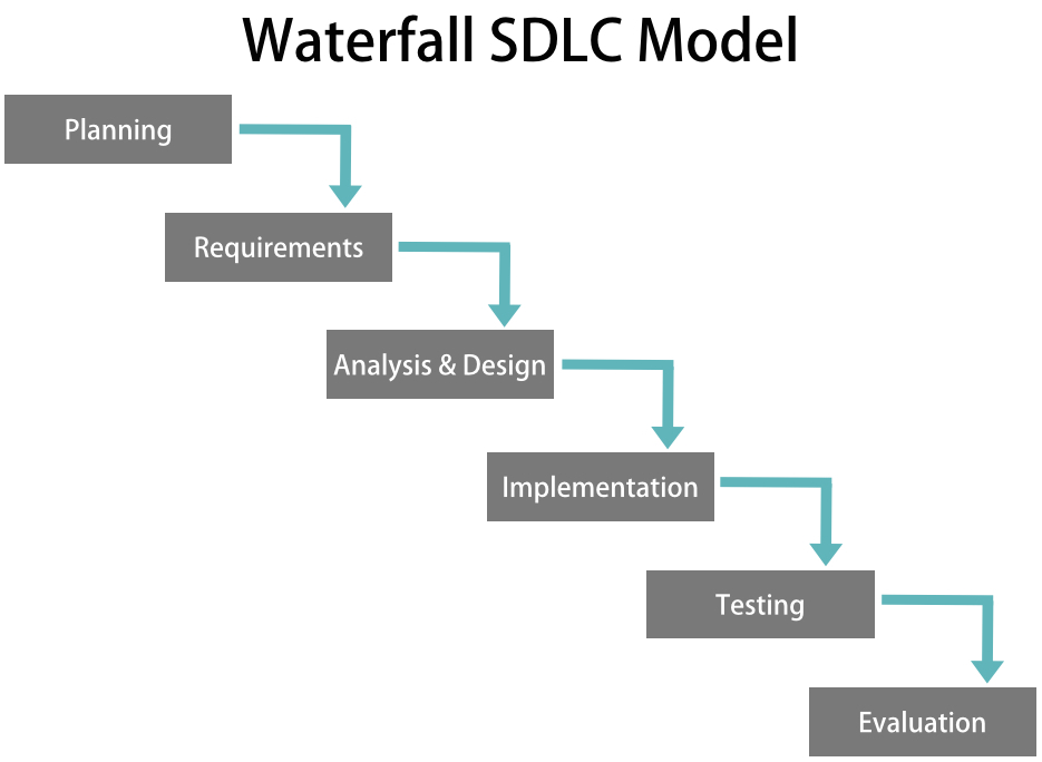 Sdlc flowchart create a flowchart for Waterfall model design meaning