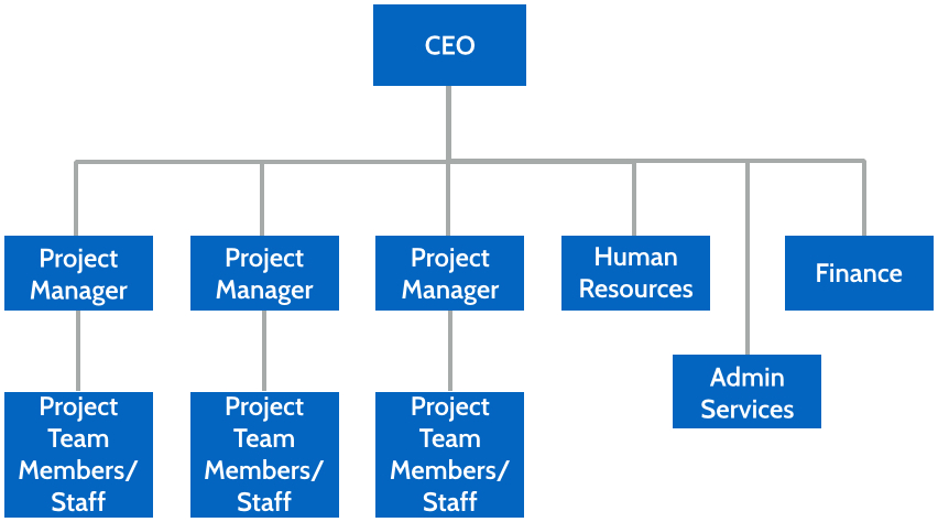 would a project management organisation be Association for project management is the chartered body for the project profession in the uk and provides membership, qualifications, events and publications for.