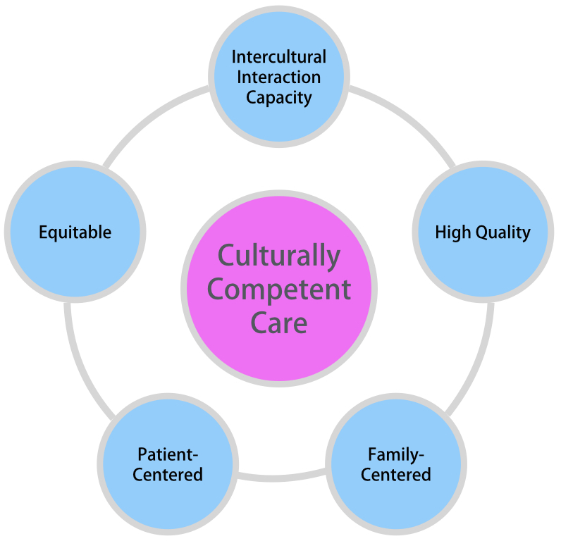 essay cultural competence Strong essays: cultural competence and intercultural communication - when individuals or groups from different cultures communicate, this process is.
