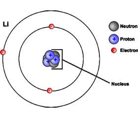 Subatomic particles location and charge atoms contain protons and neutrons which are found in the nucleus center of the atom atoms also contain electrons which are found outside the nucleus ccuart Image collections