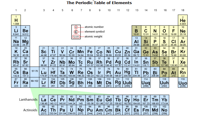 The periodic chart periodic table of elements urtaz Choice Image
