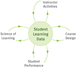 Student learning data provides feedback to help learning scientists, instructors, course designers, and ultimately the students themselves.