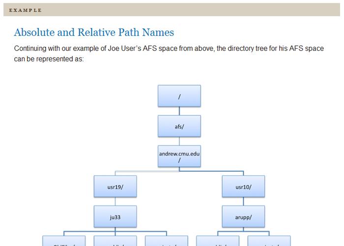 Directory tree diagram.