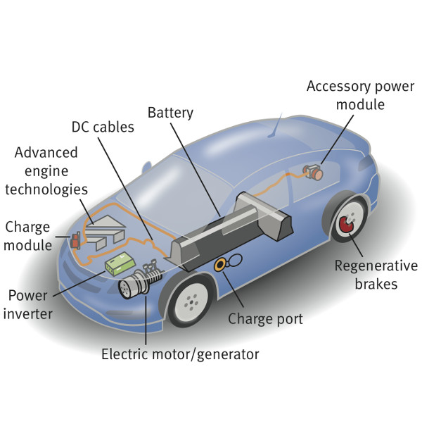 Electric Vehicle Technology Nsc Stem Pathways Oli