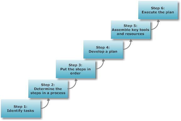 a flowchart with six steps progressive steps, labeled - Step 1: Identify tasks; Step 2: Determine the steps in a process; Step 3: Put the steps in order; Step 4: Develop a plan; Step 5: Assemble key tools and resources; Step 6: Execute the plan.